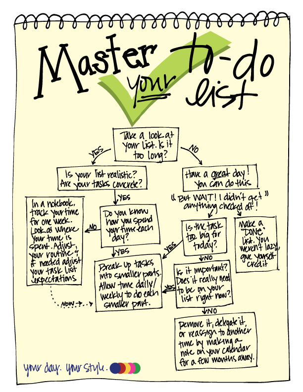 To Do List Yes No Chart from Your Day. Your Style.com