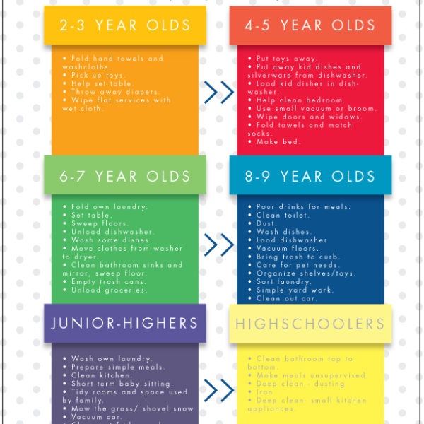 Tips for Teaching Children to do Chores Well, Plus Free Printable Chore Charts